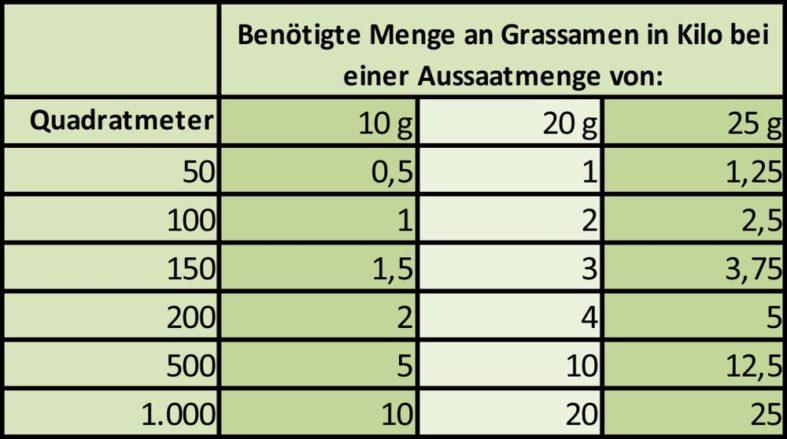 Beispiele von Berechnungen der benötigten Mengen zur Rasen-Aussaat